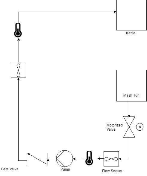 Drawit Diagram 17 Brewnode